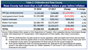 table-2-chillicothe-and-ross-co-copy