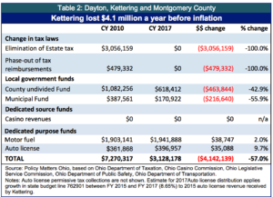 table-2-dayton-kettering-and-montgomery-co-copy