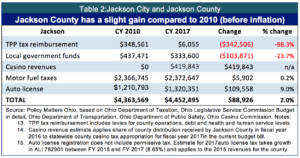 table-2-jackson-city-and-jackson-county-use-this-copy