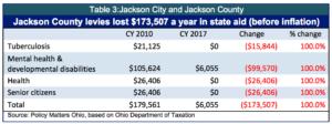 table-3-jackson-city-and-jackson-county-copy