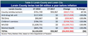 table-3-lorain-county-and-lorain-city-use-this-copy