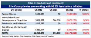 table-3-sandusky-and-erie-copy