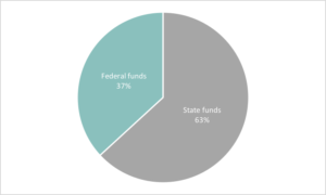 Ohio Budget Federal Funds Chart