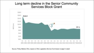Senior Services chart copy